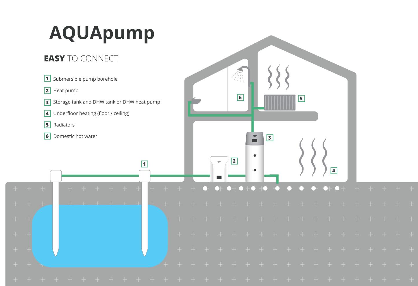 AQUApump