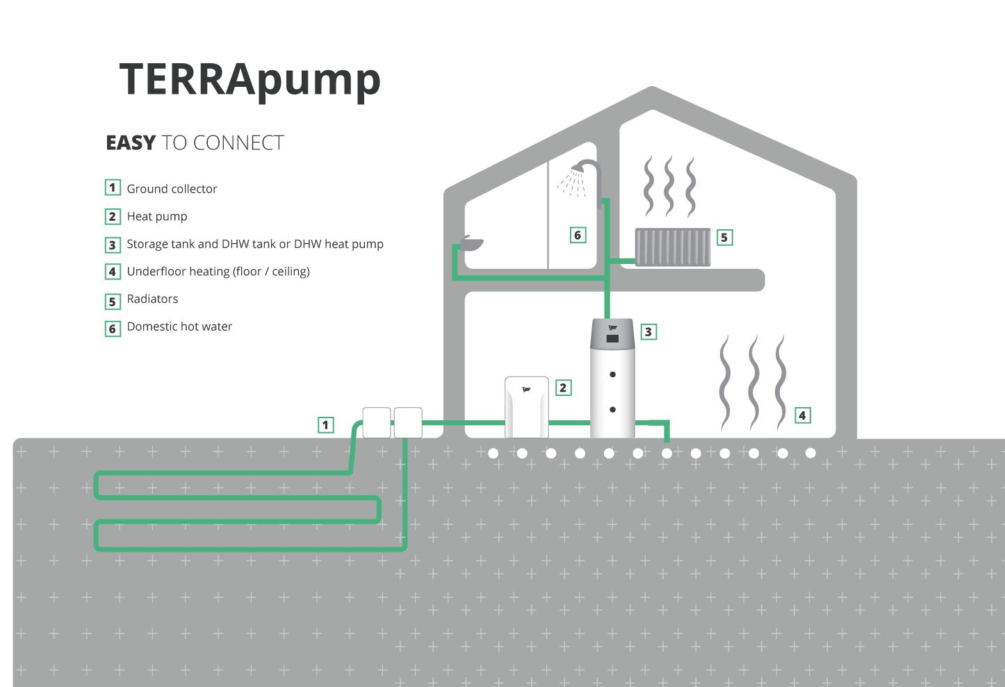 TERRApump