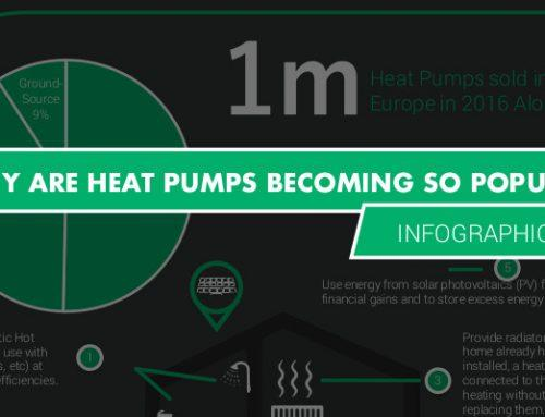 Infographic: Why are heat pumps becoming so popular?