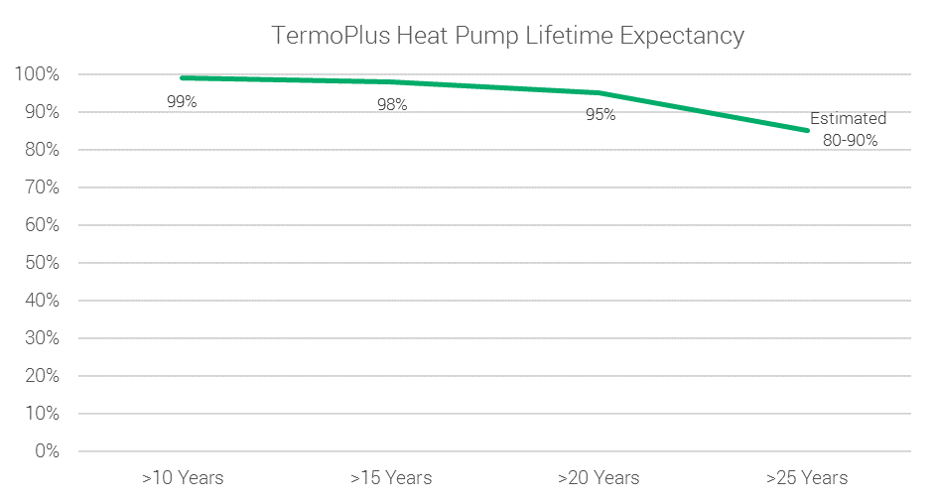 Heat Pump Lifetime Expectancy